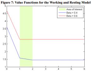 ValueFunction_WorkingRestingModel-300x232